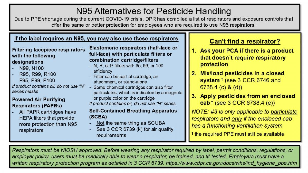 Acceptable PPE Alternatives - N95