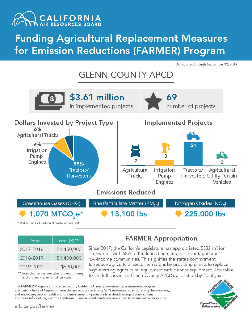 Glenn County FARMER Program Infographic